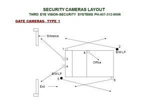 gate-1-cameras-type-1